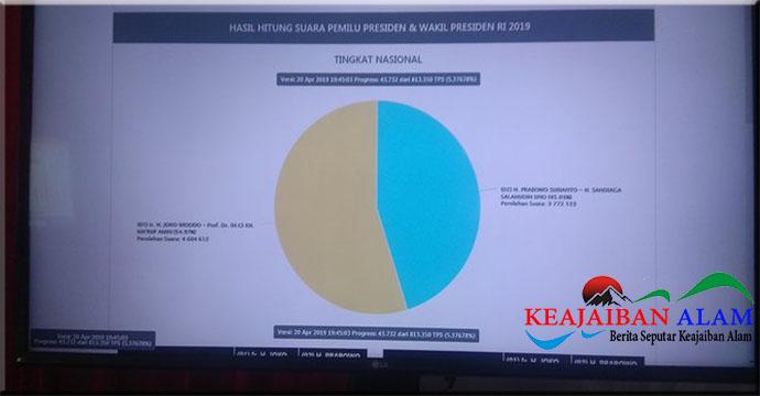 Untuk Pagi Ini Real Count KPU Jokowi-Ma'ruf 54.29%, Prabowo-Sandi 45.71%